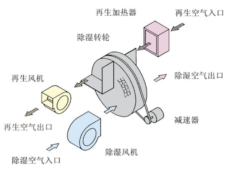 转轮除湿机原理